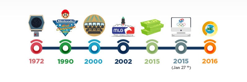 A graphic depicting the history of esports.